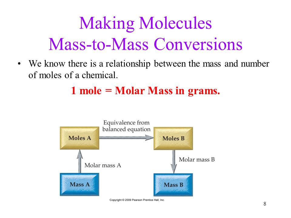 Making Molecules Mass-to-Mass Conversions