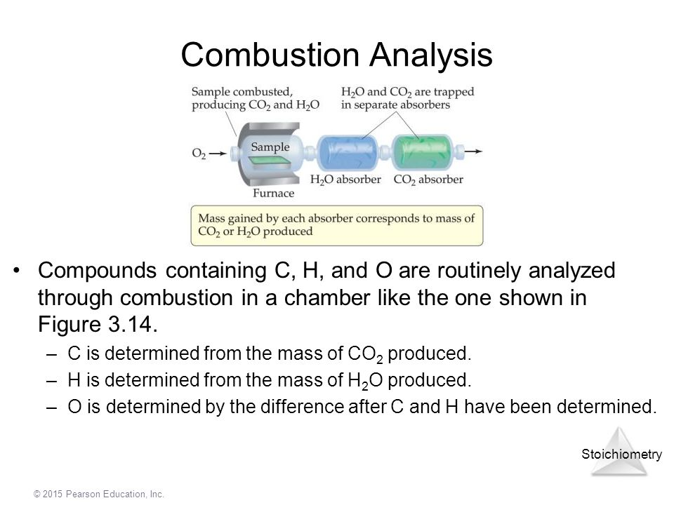 Combustion Analysis Compounds containing C, H, and O are routinely analyzed through combustion in a chamber like the one shown in Figure 3.14.