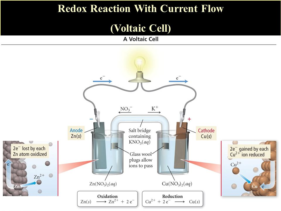 Redox Reaction With Current Flow