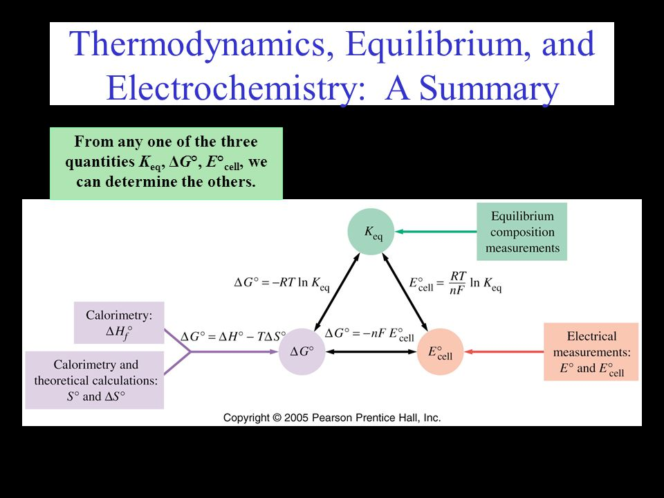Thermodynamics, Equilibrium, and Electrochemistry: A Summary