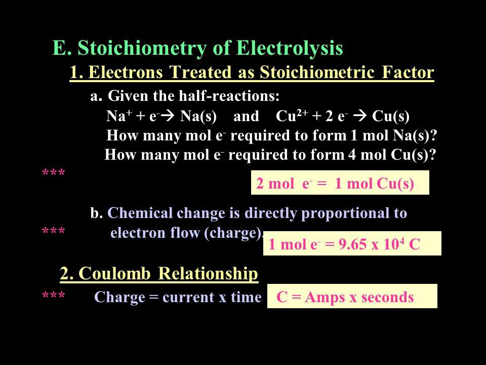E. Stoichiometry of Electrolysis