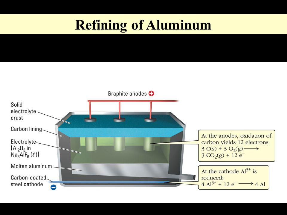 Refining of Aluminum