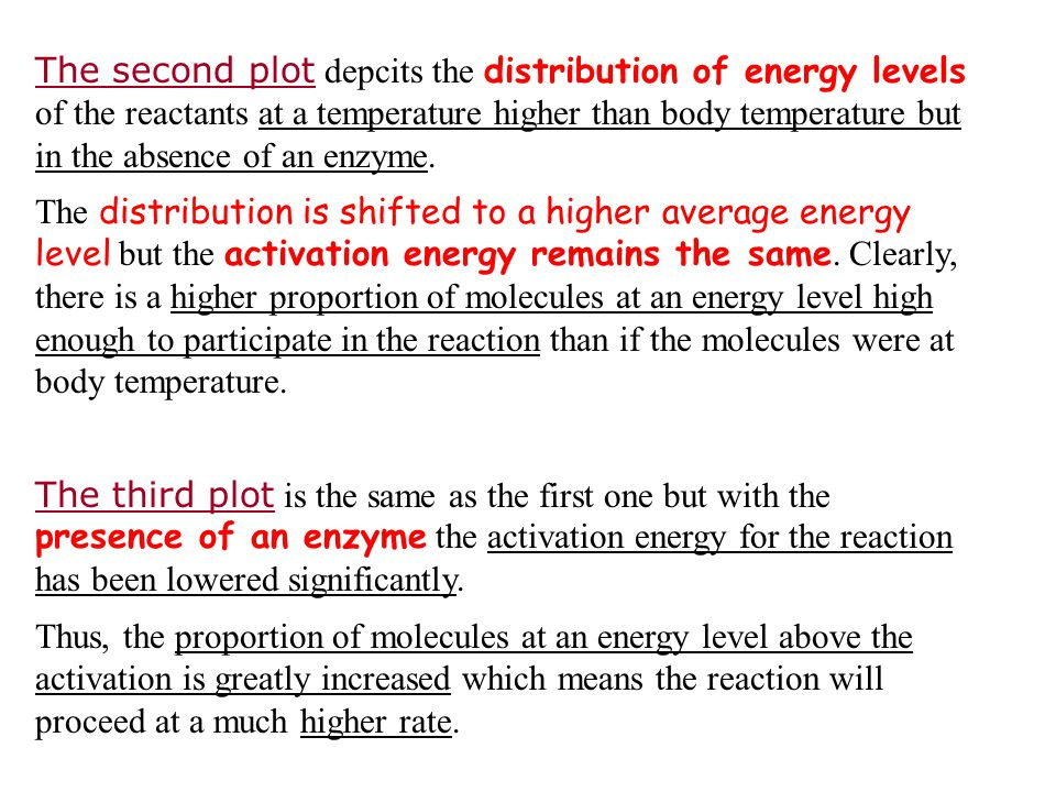 The second plot depcits the distribution of energy levels of the reactants at a temperature higher than body temperature but in the absence of an enzyme.