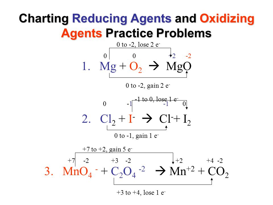 Charting Reducing Agents and Oxidizing Agents Practice Problems