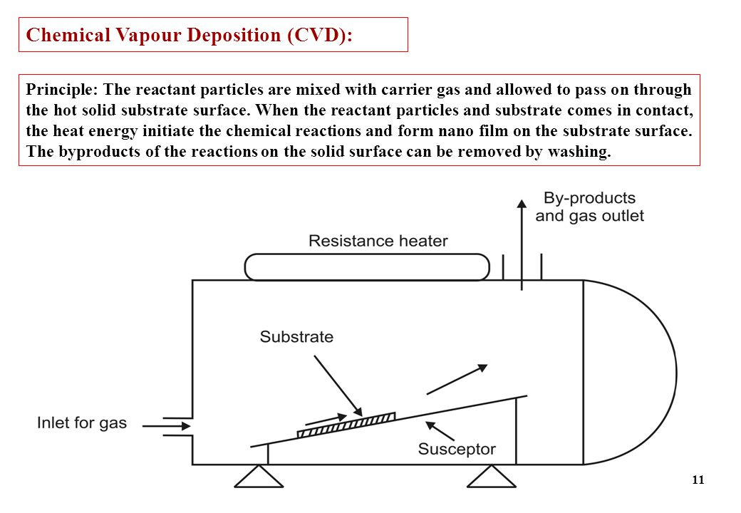 Chemical Vapour Deposition (CVD):