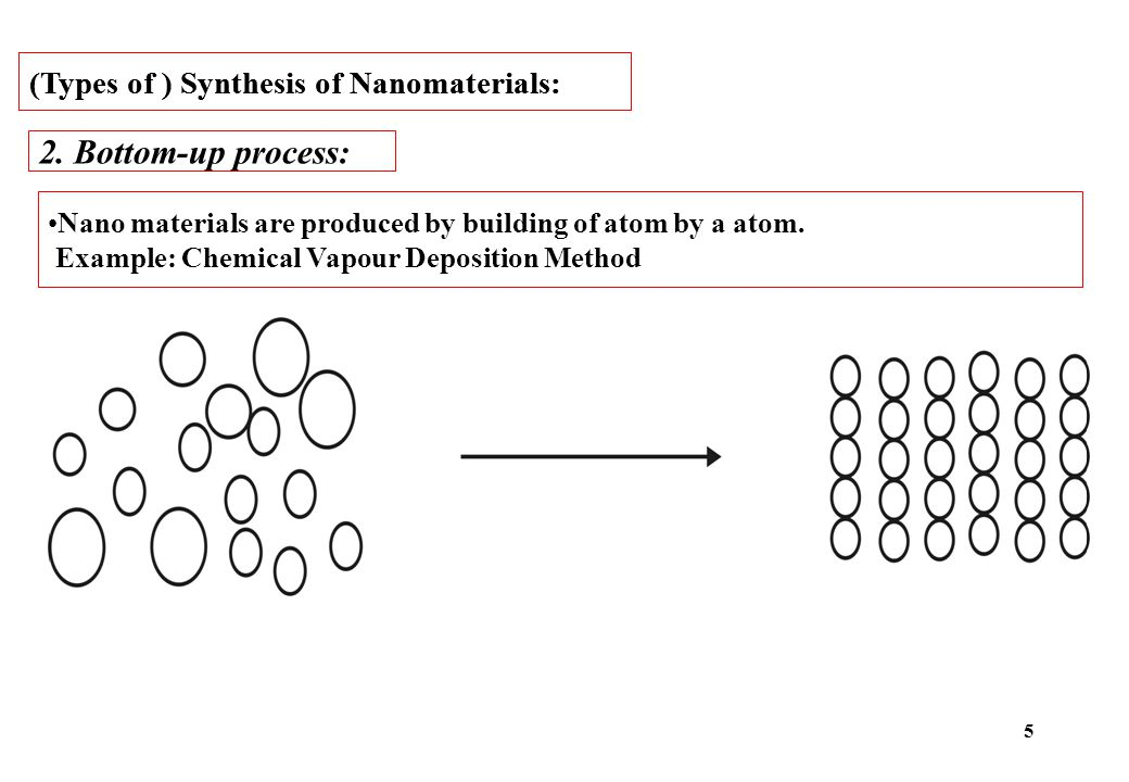 2. Bottom-up process: (Types of ) Synthesis of Nanomaterials: