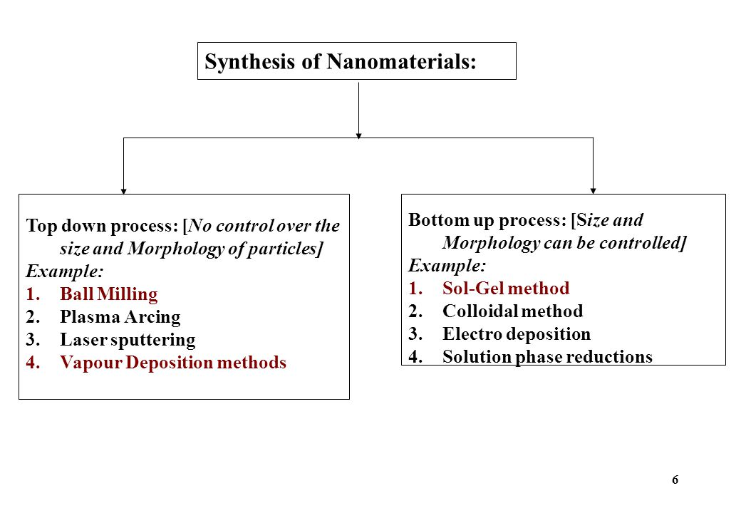 Synthesis of Nanomaterials: