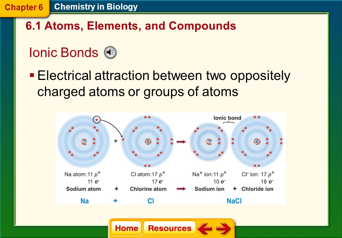 Chapter 6 Chemistry in Biology. 6.1 Atoms, Elements, and Compounds. Ionic Bonds.