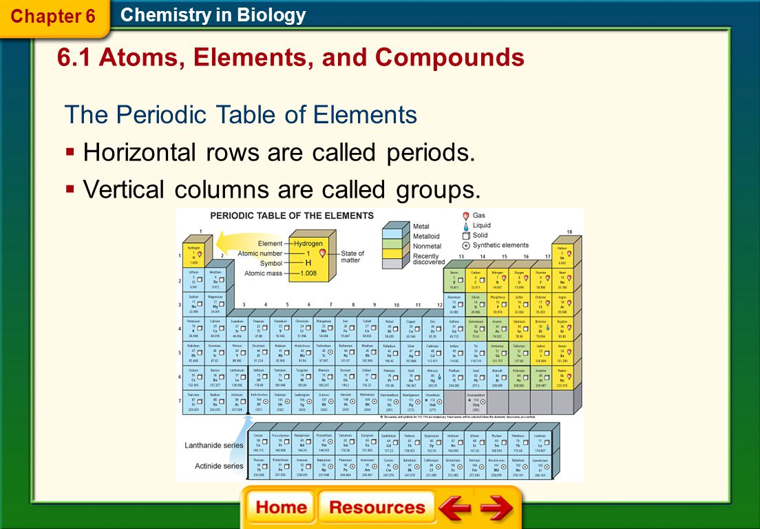6.1 Atoms, Elements, and Compounds