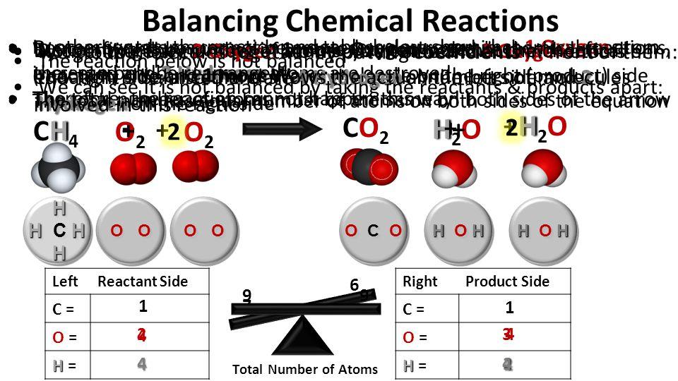 Balancing Chemical Reactions