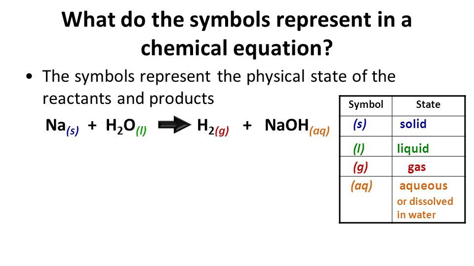 What do the symbols represent in a chemical equation