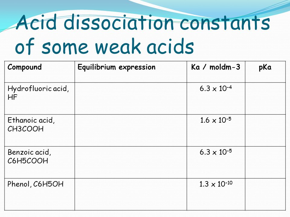Acid dissociation constants of some weak acids