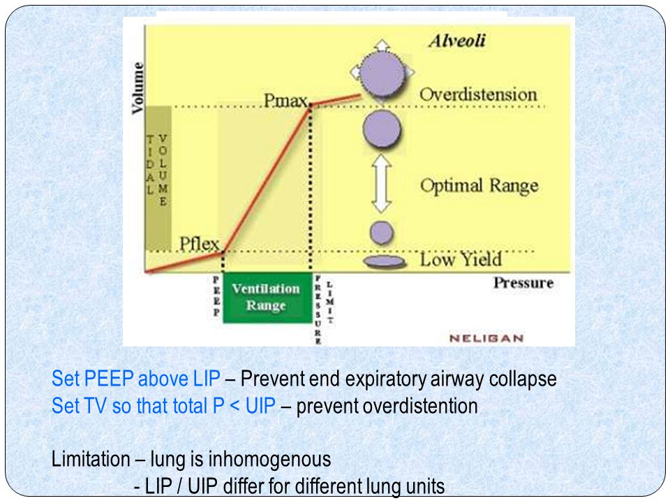 Set PEEP above LIP – Prevent end expiratory airway collapse