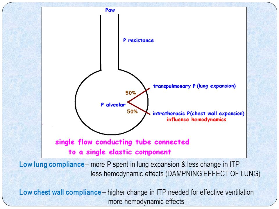 Low lung compliance – more P spent in lung expansion & less change in ITP
