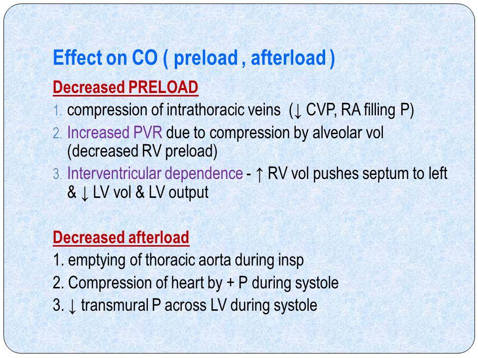 Effect on CO ( preload , afterload )