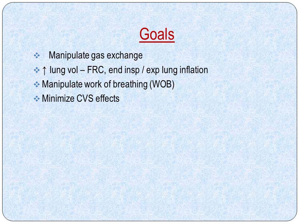 Goals Manipulate gas exchange