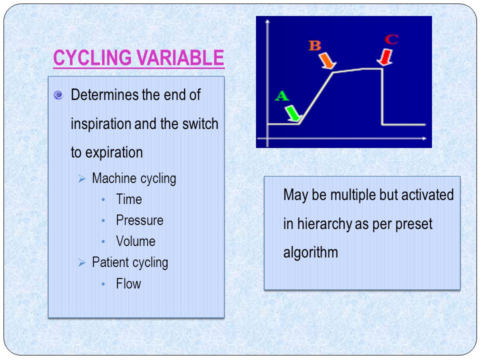 CYCLING VARIABLE Determines the end of inspiration and the switch to expiration. Machine cycling. Time.