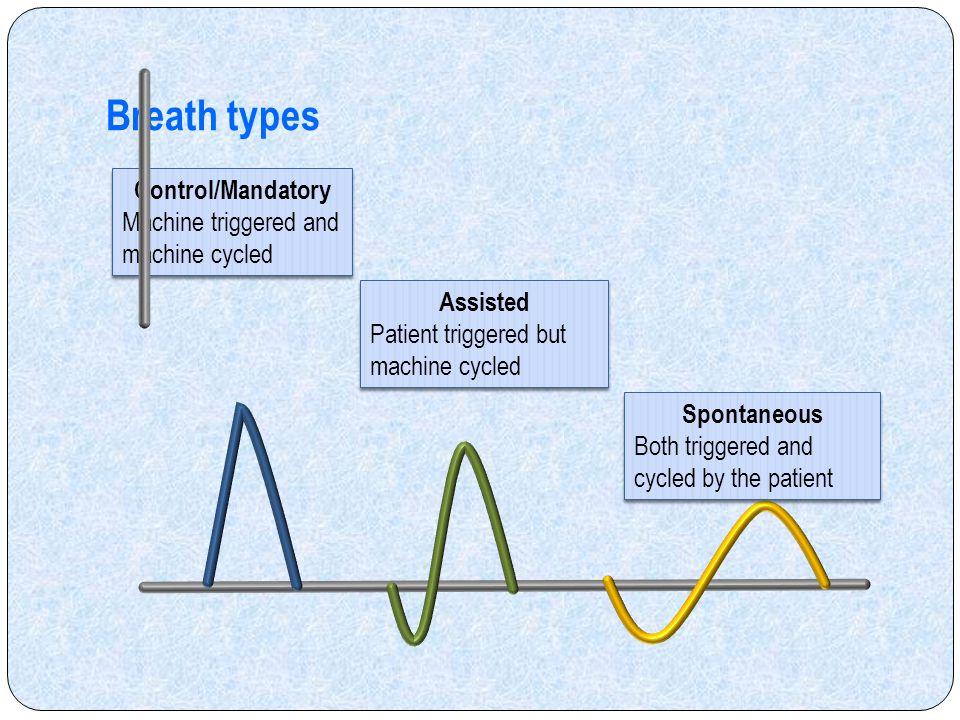 Breath types Control/Mandatory Machine triggered and machine cycled