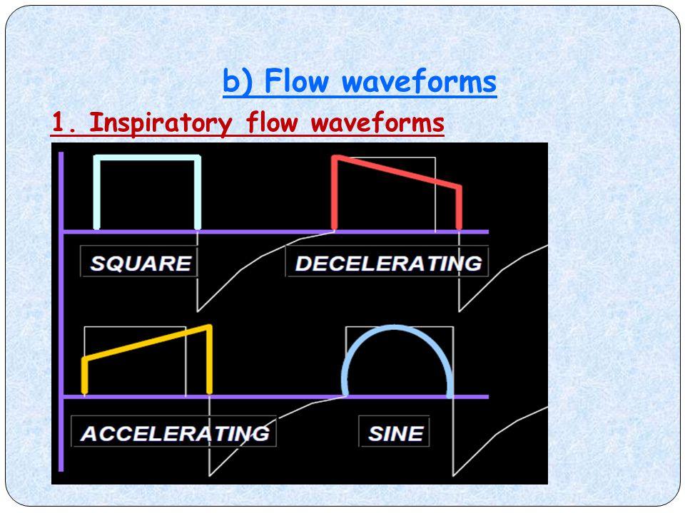 b) Flow waveforms 1. Inspiratory flow waveforms