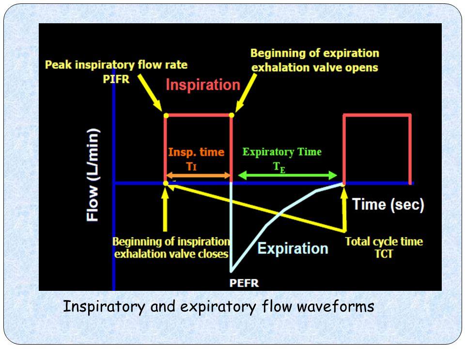 Inspiratory and expiratory flow waveforms