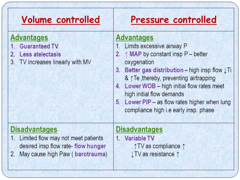 Volume controlled Pressure controlled