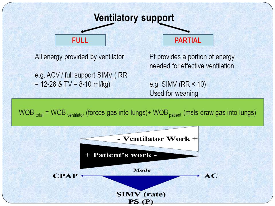 Ventilatory support FULL PARTIAL All energy provided by ventilator