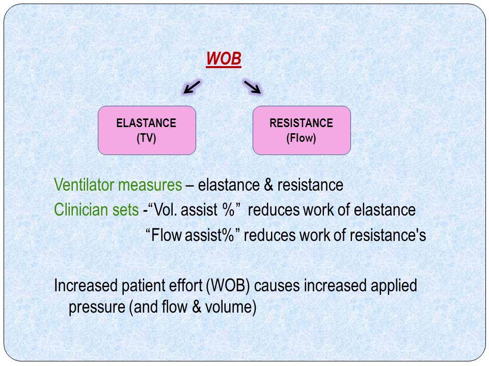 Ventilator measures – elastance & resistance
