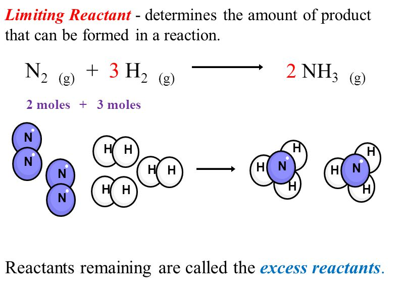 Limiting Reactant - determines the amount of product that can be formed in a reaction.