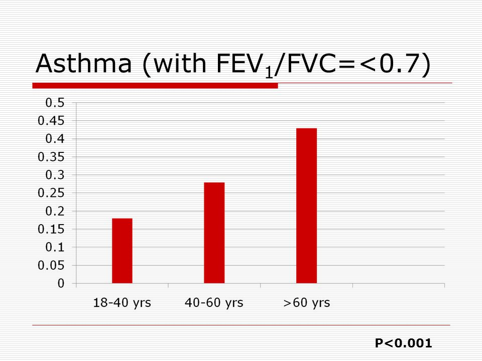Asthma (with FEV1/FVC=<0.7)