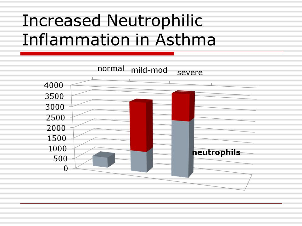 Increased Neutrophilic Inflammation in Asthma