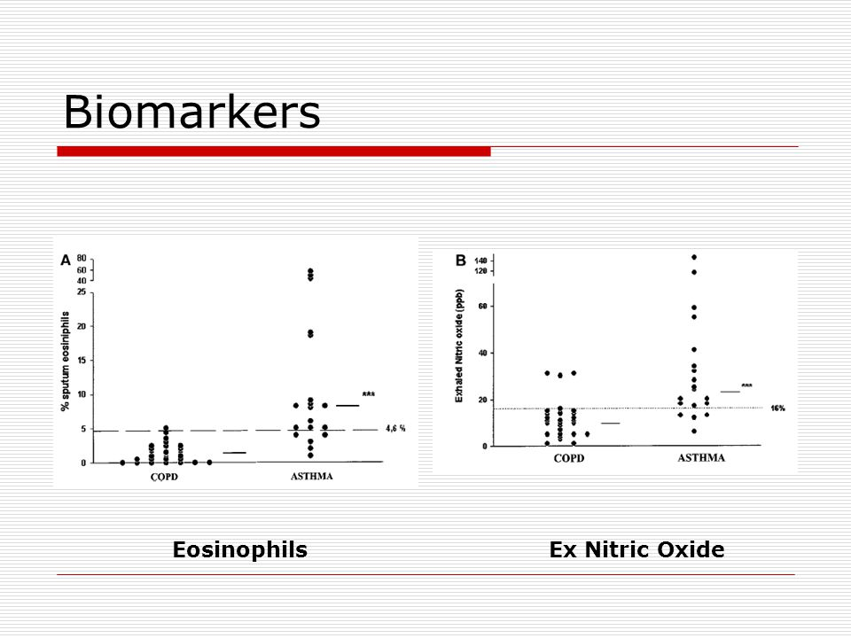 Biomarkers Eosinophils Ex Nitric Oxide