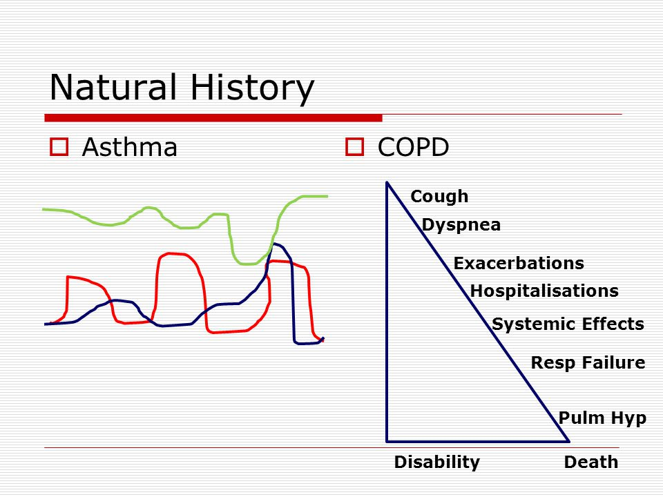 Natural History Asthma COPD Cough Dyspnea Exacerbations