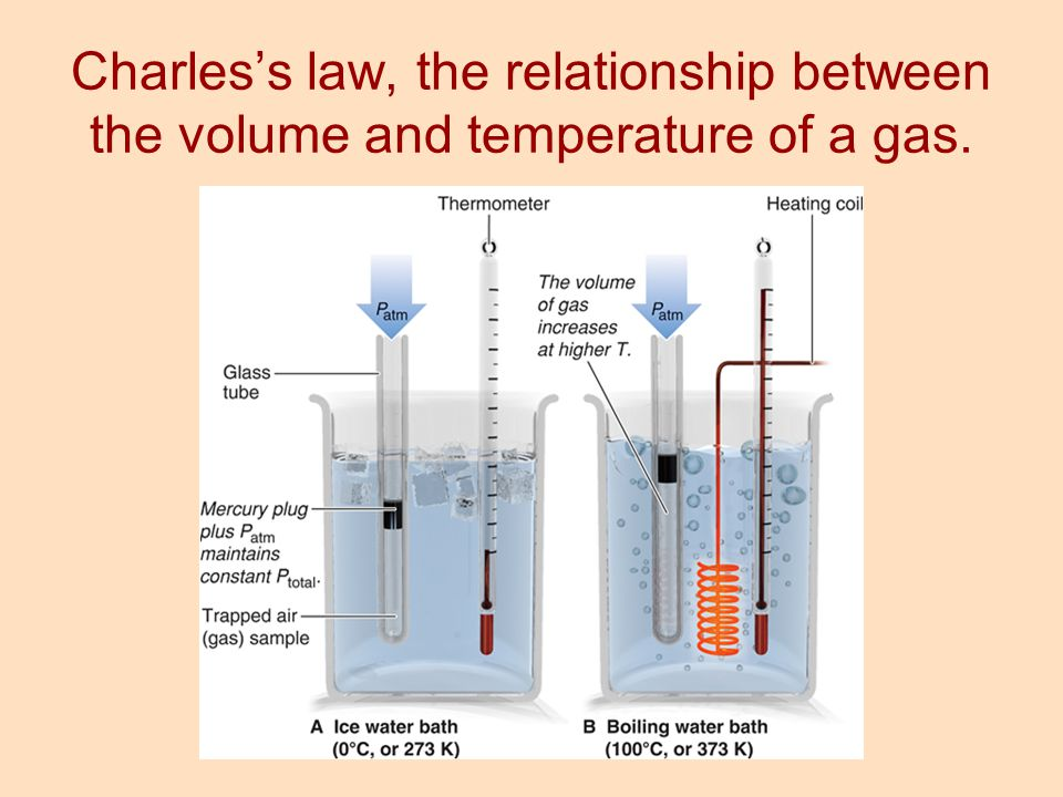 Charles's law, the relationship between the volume and temperature of a gas.