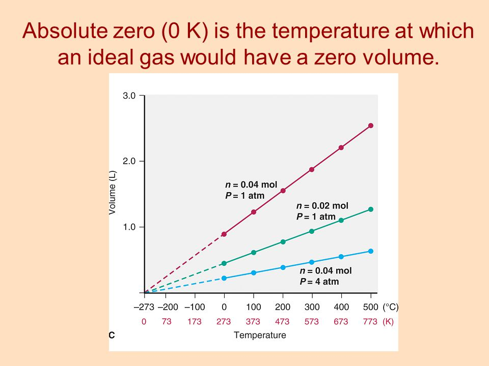 Absolute zero (0 K) is the temperature at which an ideal gas would have a zero volume.