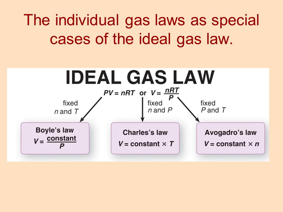 The individual gas laws as special cases of the ideal gas law.