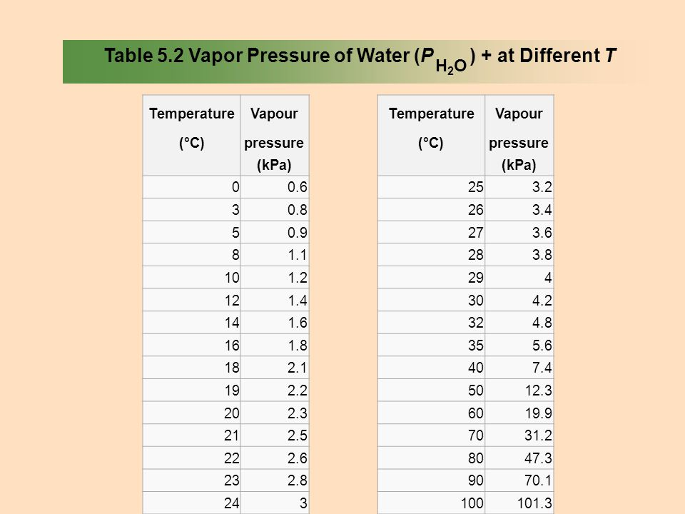 Table 5.2 Vapor Pressure of Water (P ) + at Different T