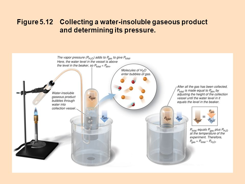 Figure 5.12 Collecting a water-insoluble gaseous product and determining its pressure.