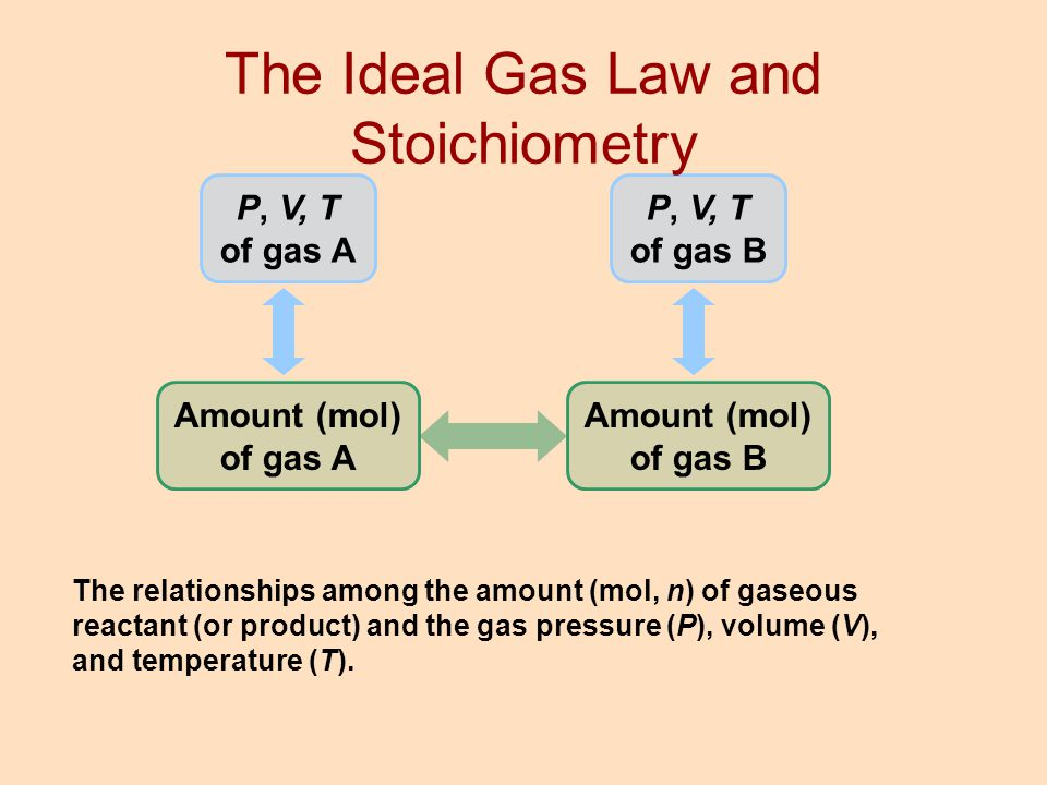 The Ideal Gas Law and Stoichiometry