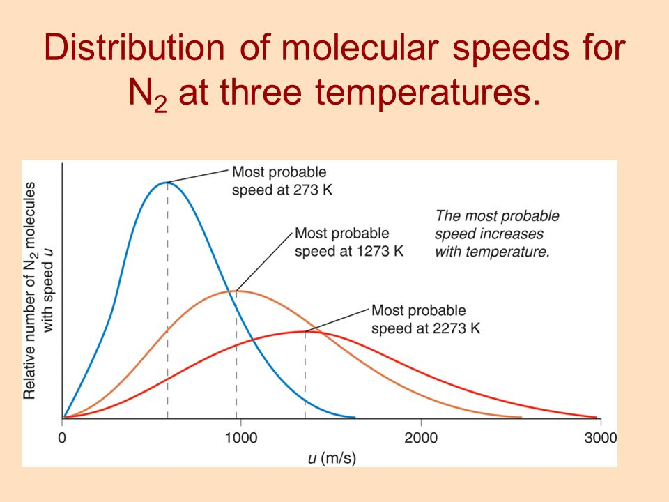 Distribution of molecular speeds for N2 at three temperatures.