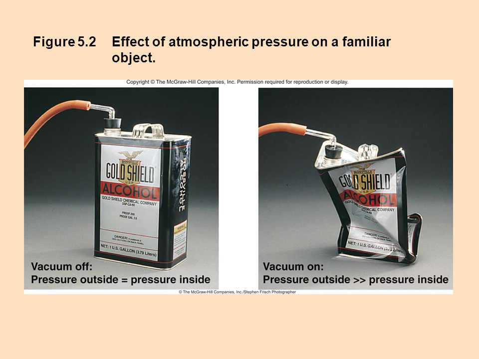 Figure 5.2 Effect of atmospheric pressure on a familiar object.