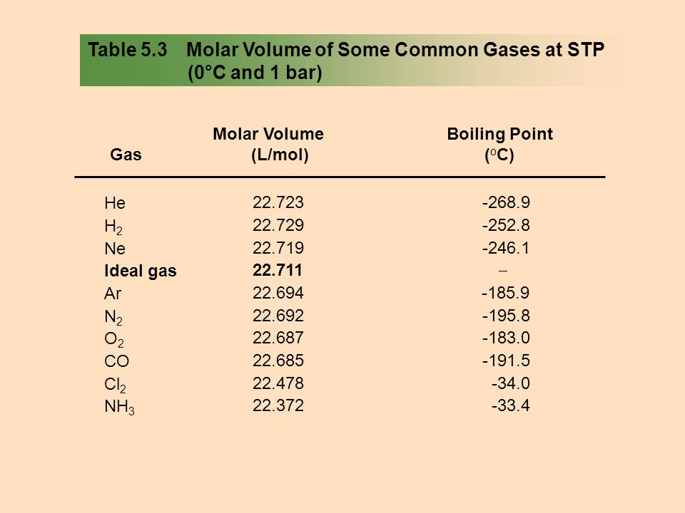 Table 5.3 Molar Volume of Some Common Gases at STP (0°C and 1 bar)