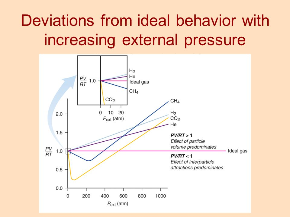 Deviations from ideal behavior with increasing external pressure