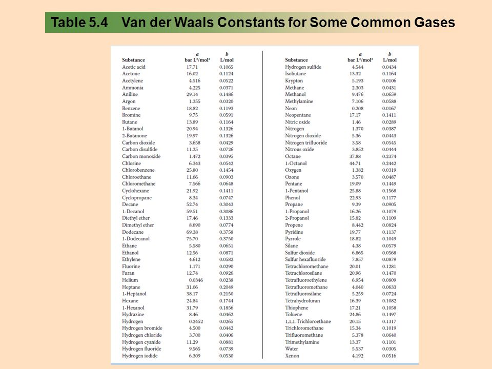Table 5.4 Van der Waals Constants for Some Common Gases