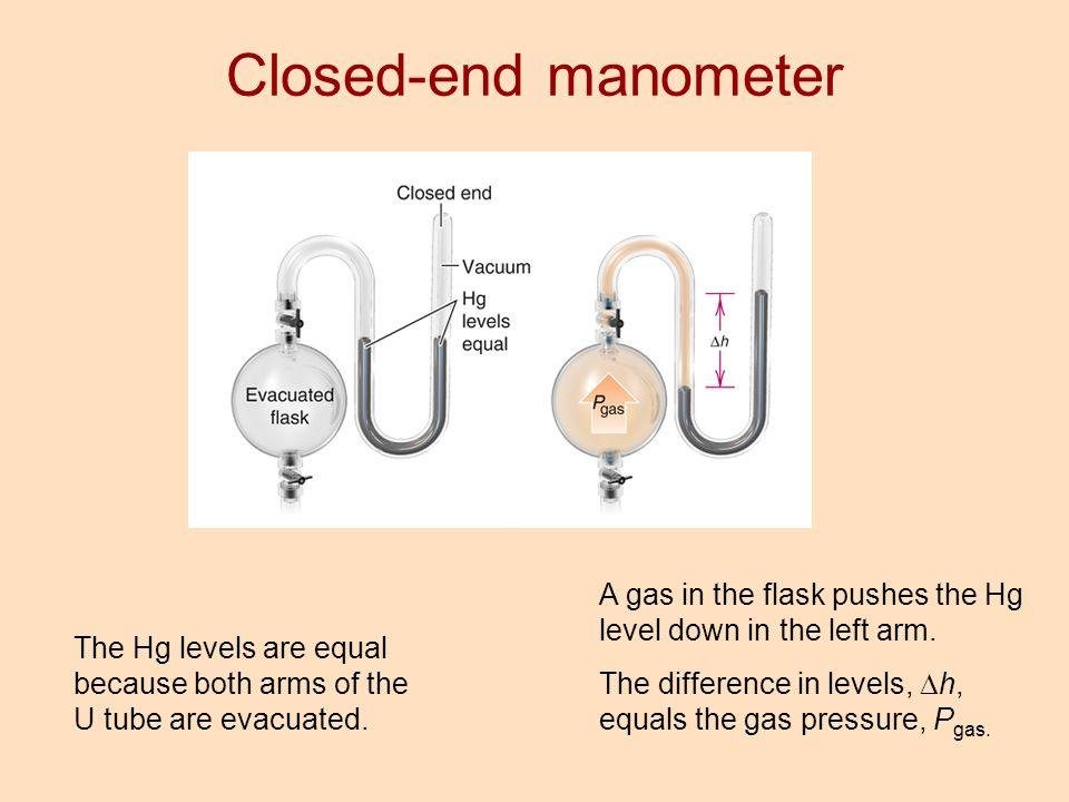 Closed-end manometer A gas in the flask pushes the Hg level down in the left arm. The difference in levels, Dh, equals the gas pressure, Pgas.