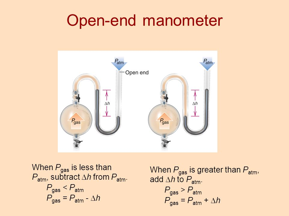 Open-end manometer When Pgas is less than Patm, subtract Dh from Patm.