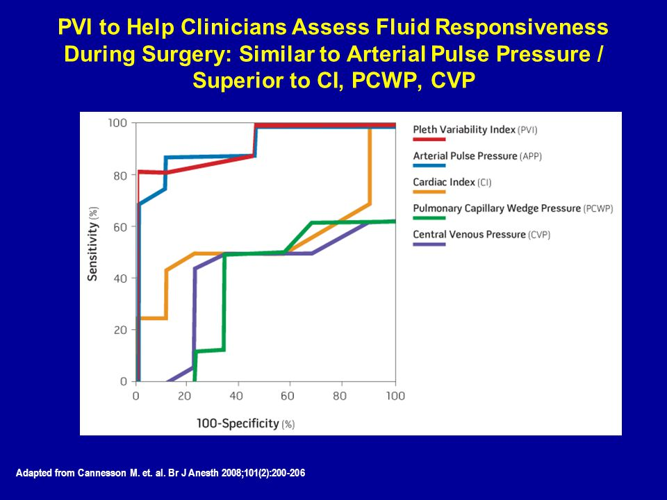 PVI to Help Clinicians Assess Fluid Responsiveness During Surgery: Similar to Arterial Pulse Pressure / Superior to CI, PCWP, CVP