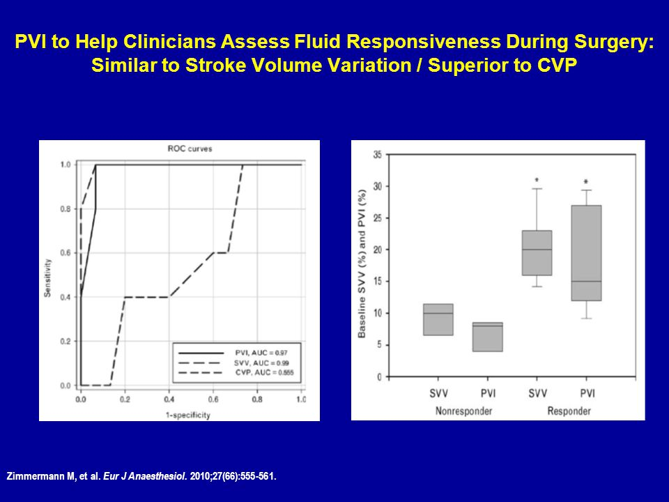 PVI to Help Clinicians Assess Fluid Responsiveness During Surgery: Similar to Stroke Volume Variation / Superior to CVP