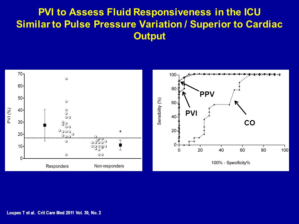 PVI to Assess Fluid Responsiveness in the ICU Similar to Pulse Pressure Variation / Superior to Cardiac Output