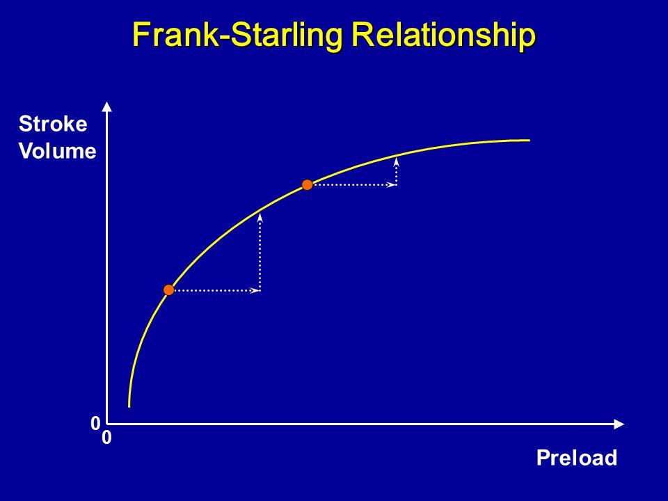 Frank-Starling Relationship