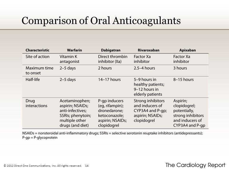 Comparison of Oral Anticoagulants